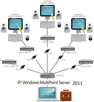 Microsoft Windows MultiPoint Server 2011 Key